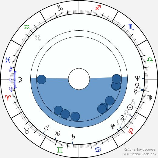 Giovanni Rivera wikipedia, horoscope, astrology, instagram