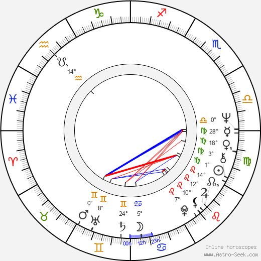 Harry Manfredini birth chart, biography, wikipedia 2019, 2020