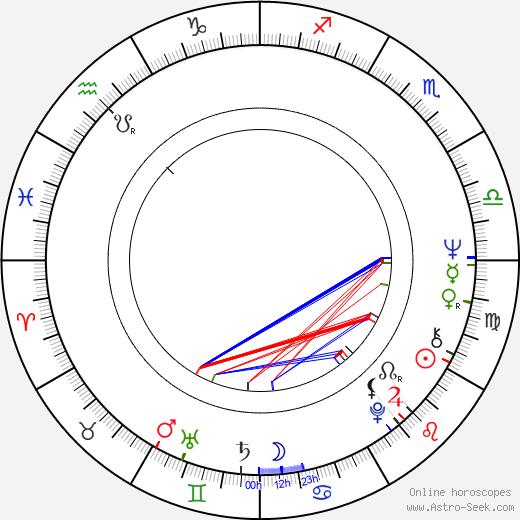 Harry Manfredini astro natal birth chart, Harry Manfredini horoscope, astrology