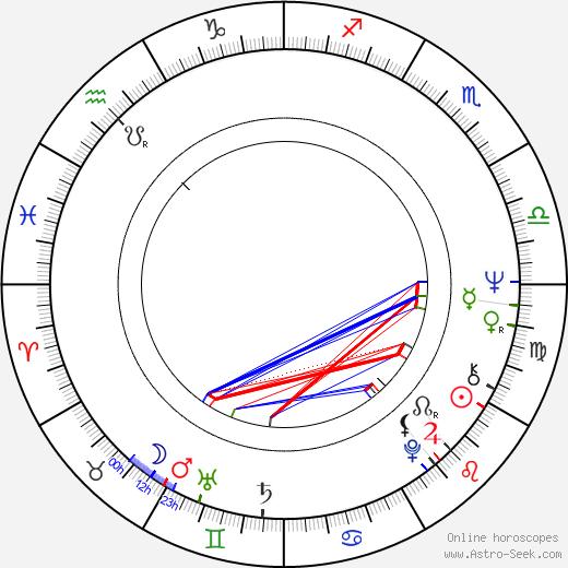 Henrik Liljeberg astro natal birth chart, Henrik Liljeberg horoscope, astrology