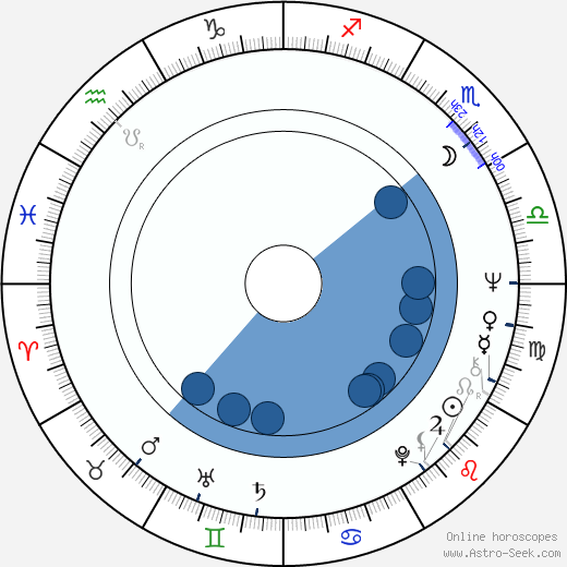 Herman Fabri wikipedia, horoscope, astrology, instagram
