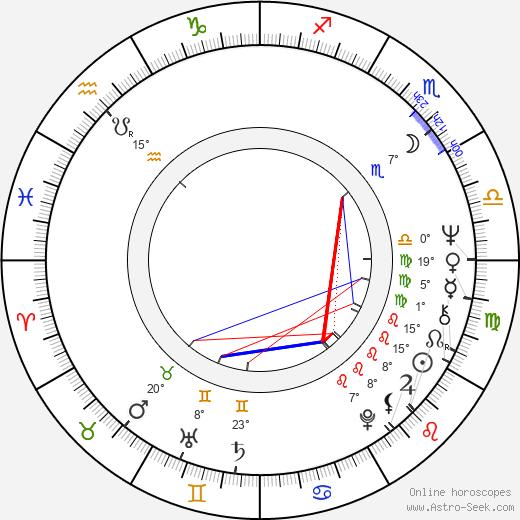Herman Fabri birth chart, biography, wikipedia 2020, 2021