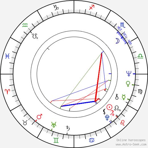Herman Fabri birth chart, Herman Fabri astro natal horoscope, astrology