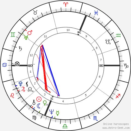 Jacques Nolot tema natale, oroscopo, Jacques Nolot oroscopi gratuiti, astrologia