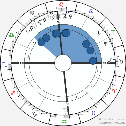 Kathy Lennon wikipedia, horoscope, astrology, instagram