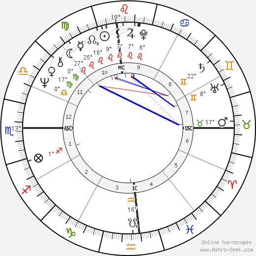 Kathy Lennon birth chart, biography, wikipedia 2020, 2021