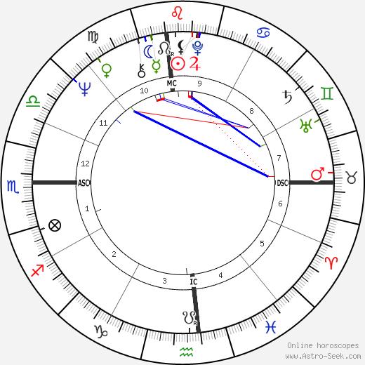 Kathy Lennon birth chart, Kathy Lennon astro natal horoscope, astrology