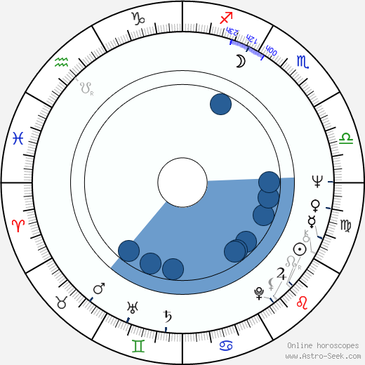 Klaus Emmerich wikipedia, horoscope, astrology, instagram