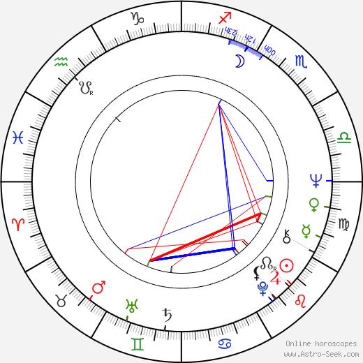 Klaus Emmerich astro natal birth chart, Klaus Emmerich horoscope, astrology