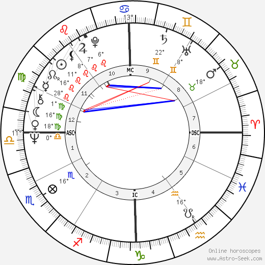 Laura Biagiotti birth chart, biography, wikipedia 2019, 2020