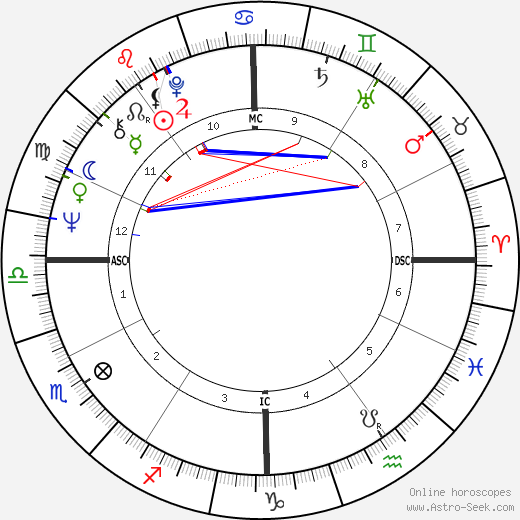 Laura Biagiotti astro natal birth chart, Laura Biagiotti horoscope, astrology