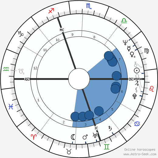 Lino Capolicchio wikipedia, horoscope, astrology, instagram