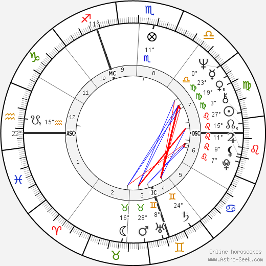 Lino Capolicchio birth chart, biography, wikipedia 2019, 2020