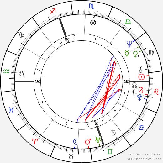 Lino Capolicchio tema natale, oroscopo, Lino Capolicchio oroscopi gratuiti, astrologia