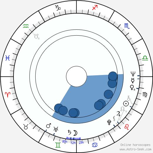Lisa Harrow wikipedia, horoscope, astrology, instagram