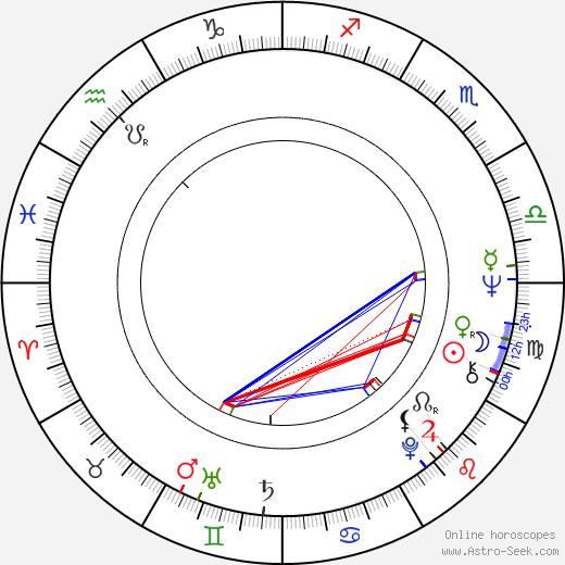 Marcela Hynčicová birth chart, Marcela Hynčicová astro natal horoscope, astrology