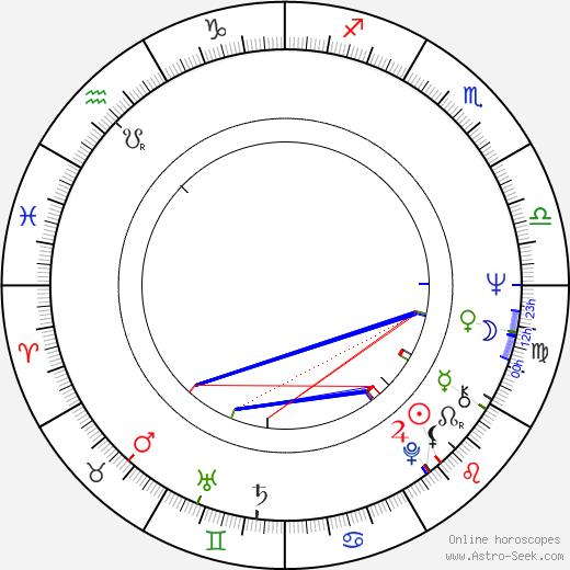 Margaret Lee день рождения гороскоп, Margaret Lee Натальная карта онлайн