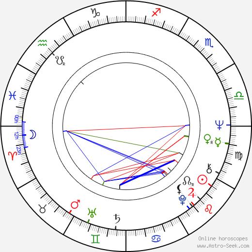 Мартин Малл Martin Mull день рождения гороскоп, Martin Mull Натальная карта онлайн