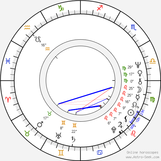 Max Wright birth chart, biography, wikipedia 2019, 2020