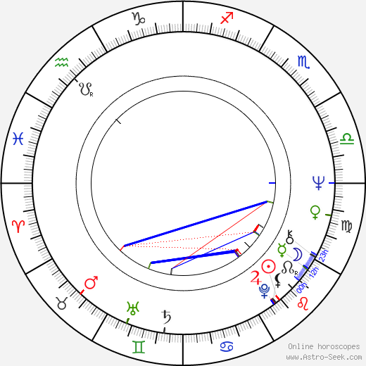 Max Wright birth chart, Max Wright astro natal horoscope, astrology