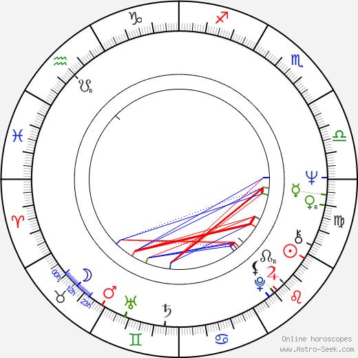 Michael Stanton Kennedy birth chart, Michael Stanton Kennedy astro natal horoscope, astrology