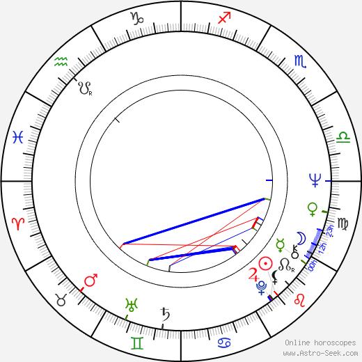 Mnislav Zelený tema natale, oroscopo, Mnislav Zelený oroscopi gratuiti, astrologia
