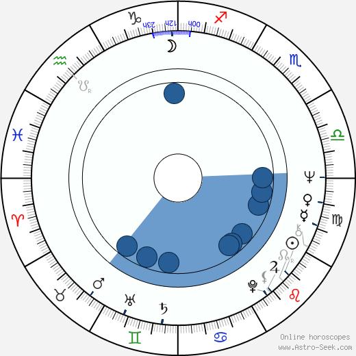 Nicolas Koster wikipedia, horoscope, astrology, instagram