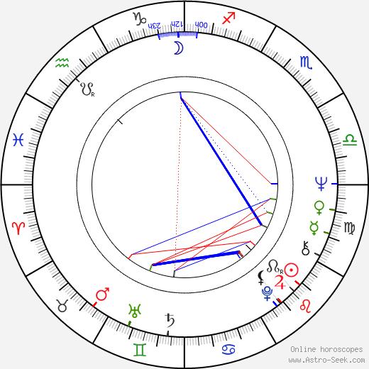Nicolas Koster birth chart, Nicolas Koster astro natal horoscope, astrology