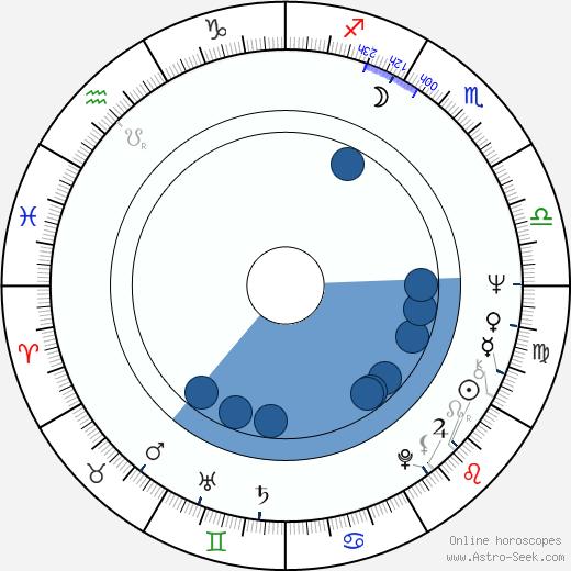 Pentti Kotkaniemi wikipedia, horoscope, astrology, instagram