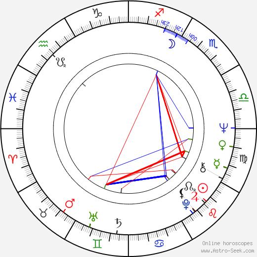 Pentti Kotkaniemi astro natal birth chart, Pentti Kotkaniemi horoscope, astrology