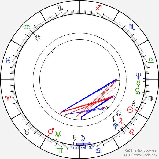 Peque Gallaga astro natal birth chart, Peque Gallaga horoscope, astrology
