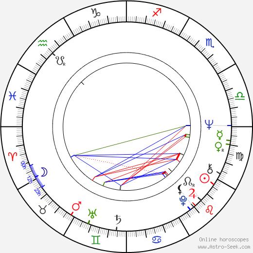 Péter Halász astro natal birth chart, Péter Halász horoscope, astrology