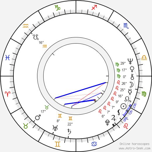 Richard Fancy birth chart, biography, wikipedia 2020, 2021