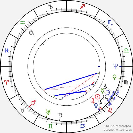 Richard Fancy birth chart, Richard Fancy astro natal horoscope, astrology