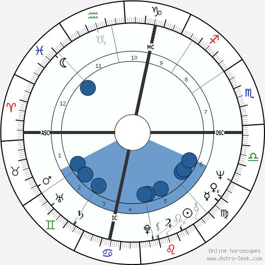 Richard Leigh wikipedia, horoscope, astrology, instagram