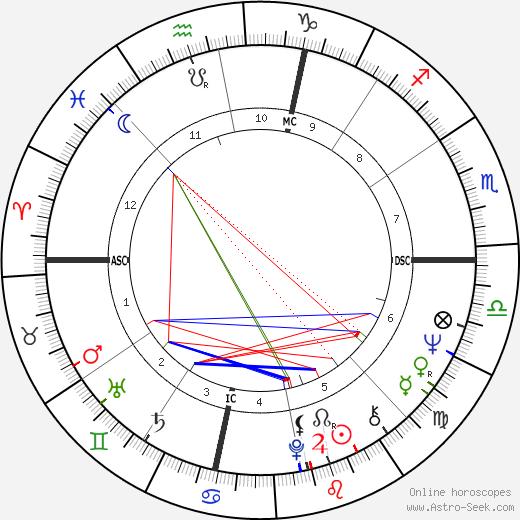 Richard Leigh день рождения гороскоп, Richard Leigh Натальная карта онлайн
