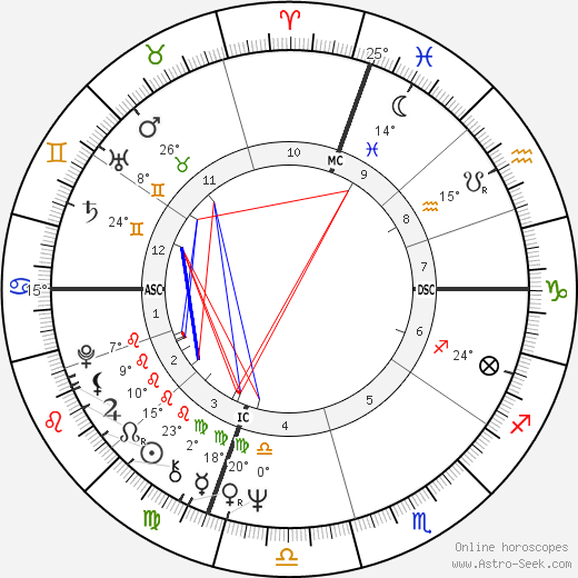 Robert De Niro birth chart, biography, wikipedia 2018, 2019