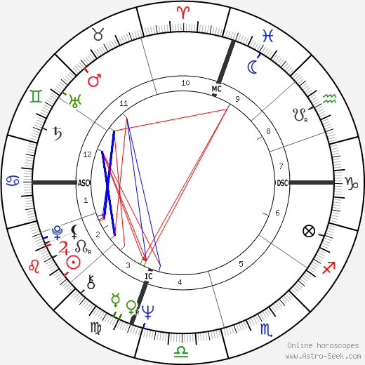 Robert De Niro astro natal birth chart, Robert De Niro horoscope, astrology