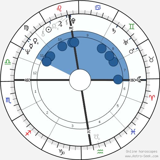 Roger James Gale wikipedia, horoscope, astrology, instagram