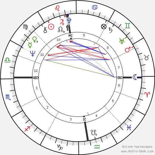 Roger James Gale день рождения гороскоп, Roger James Gale Натальная карта онлайн