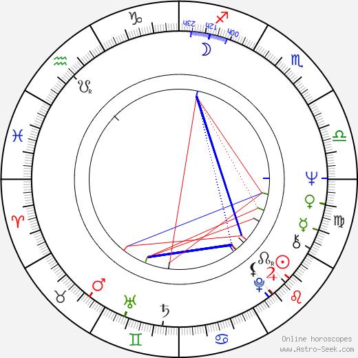 Stefan Szmidt birth chart, Stefan Szmidt astro natal horoscope, astrology