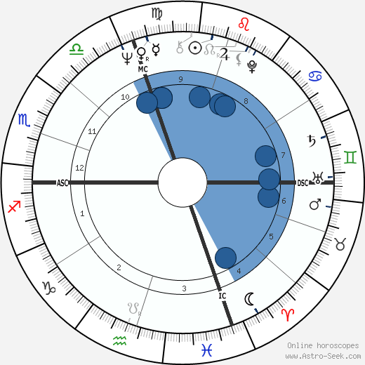 Tad Mann wikipedia, horoscope, astrology, instagram
