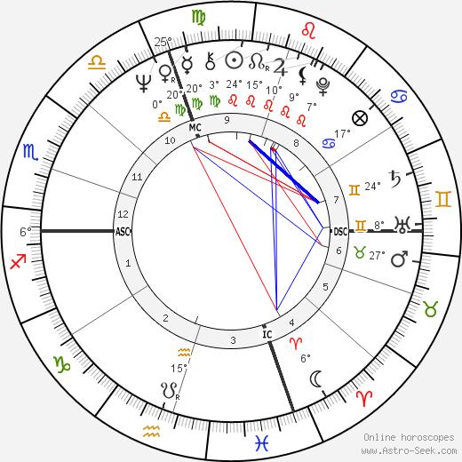 Tad Mann birth chart, biography, wikipedia 2020, 2021