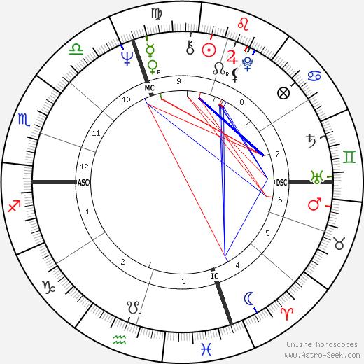 Tad Mann birth chart, Tad Mann astro natal horoscope, astrology