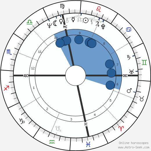 Tina Cole wikipedia, horoscope, astrology, instagram