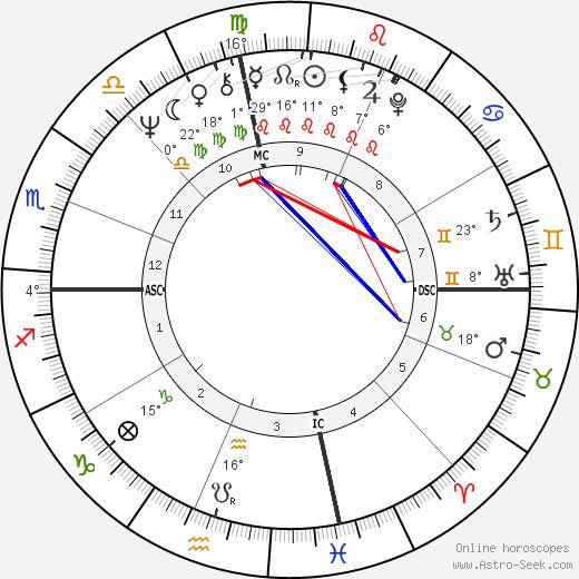 Tina Cole birth chart, biography, wikipedia 2019, 2020