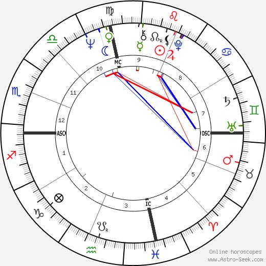 Tina Cole birth chart, Tina Cole astro natal horoscope, astrology