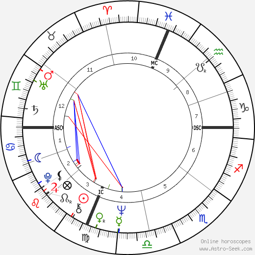 Tuesday Weld birth chart, Tuesday Weld astro natal horoscope, astrology