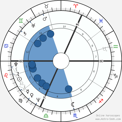 Willy Coppernolle wikipedia, horoscope, astrology, instagram