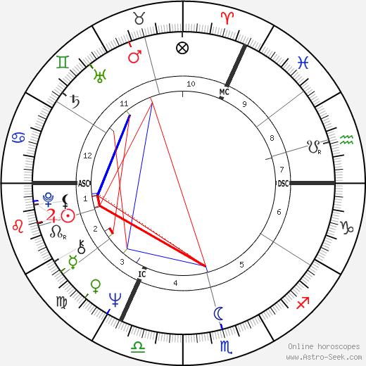 Willy Coppernolle день рождения гороскоп, Willy Coppernolle Натальная карта онлайн